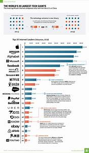 Chart: Visualizing The World's 20 Largest Tech Giants
