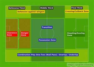 Soccer    Football Pitch Area Guide For Young Players
