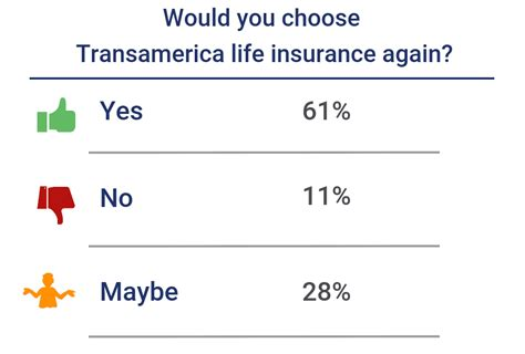 Find 11 listings related to transamerica life insurance in walnut creek on yp.com. Transamerica Life Insurance Review 2019