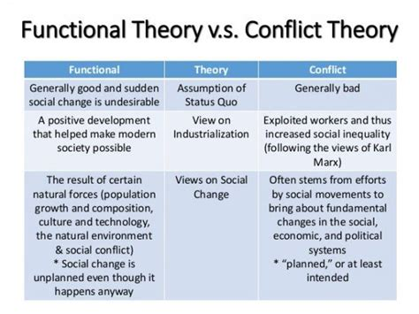 Image result for conflict theory Social studies projects