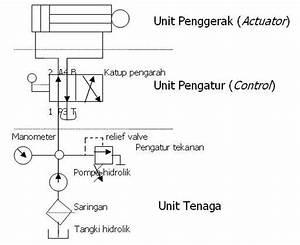 Teknik Otomotif Alat Berat  Sistem Hidrolik