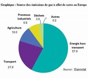 émissions De Co2 En France : carburant et pollution de l 39 air ~ Medecine-chirurgie-esthetiques.com Avis de Voitures