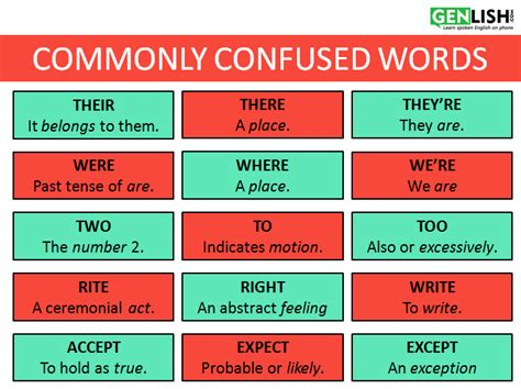Commonly Confused Words  English Tutorial