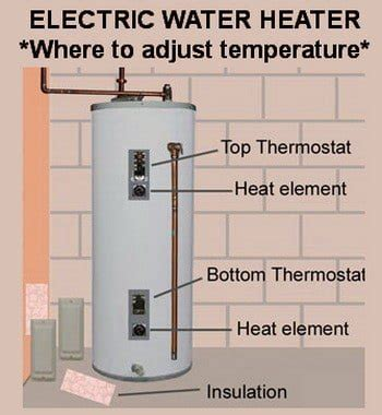 What Temperature Should My Water Heater Be Set At
