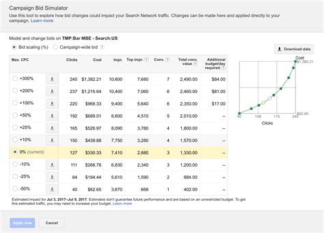 Keyword Bid by The Power Of Keyword Search Data Reports In Adwords