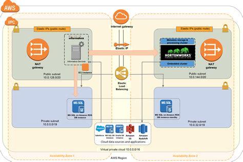 informatica enterprise information catalog