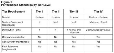 datacenter tiers net