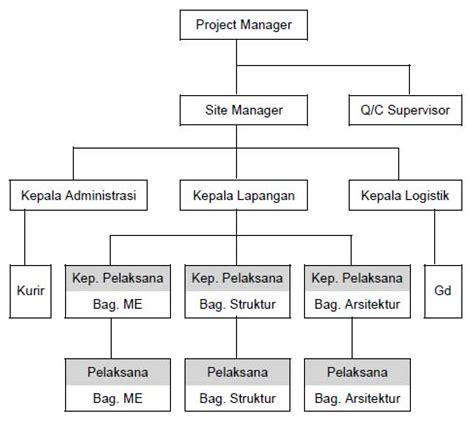 struktur organisasi proyek lutfifn