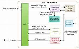 Stateless Spring Security On Rest Api
