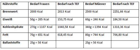 Bewertung Diät-EP / 2000 kcal / ausgewogen