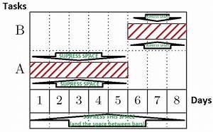 How To Make This Gantt Diagram Using Pgfgantt