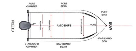 Boat Directions by Ask The Experts Back To Basics Boating Terms Page 1