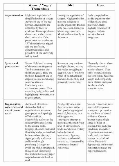 Rubric Grading Essay English College Rubrics Paper