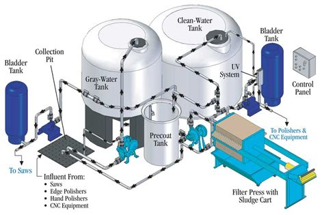 wastewater recycling for the fabrication industry