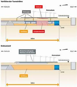 Kubikmeter Berechnen Beton : lok report rheintalbahn verf llung des tunnels mit kubikmeter beton wird bis freitag ~ Themetempest.com Abrechnung