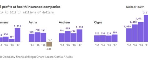 Insurance companies are key actors of the american economy, hedging risks and covering the costs of accidents. Profits are booming at health insurance companies: Axios - Clear Health Costs