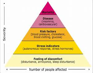 Who Pyramid Of Health Effects Of Noise