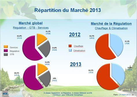 le march 233 de la r 233 gulation a retrouv 233 niveau d avant crise industrie n 233 goce