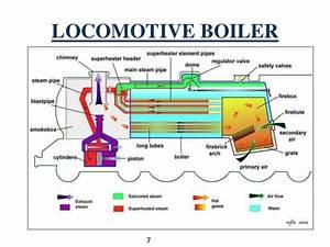 B Tech I Eme U 2 Steam Boilers