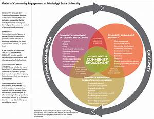 About - What Is Community-engaged Learning  - Ccel