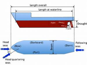 Main Vessel Dimensions And Seaway Nomenclature  The Red