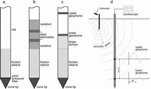 Schematic Diagrams Of Different Cpt Cones  A  Piezometric