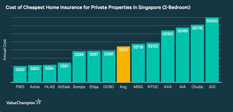 average cost  home insurance  valuechampion singapore