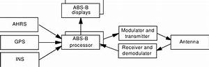 Shows The Block Diagram Of The Ads Surveillance Data