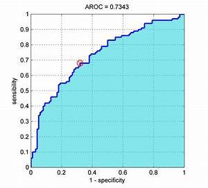 Roc Curve - File Exchange