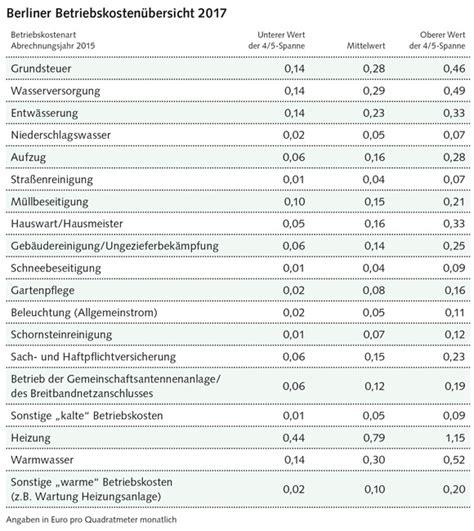Wohnen Betriebskostenabrechnung by Berliner Betriebskosten 252 Bersicht 2017 Gesunkene