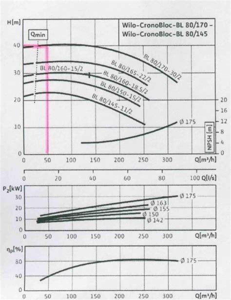 Частотный преобразователь для насоса автономного водоснабжения