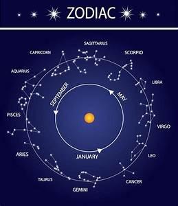 Star Sign Symbols [Slideshow] | Astrological Age ...