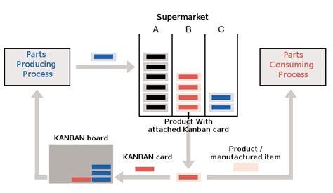 kanban card eurocharts the kanban method how it works