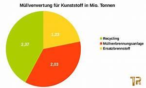 Mythos Kunststoff-recycling  Wie Viel Plastik-m U00fcll Wird In Deutschland Recycelt