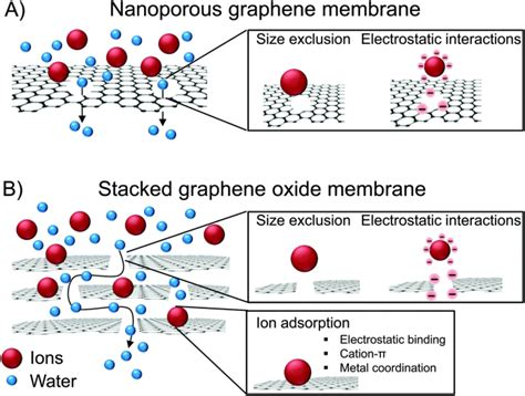 graphene membranes   produce heavy water  cleaning nuclear waste graphene