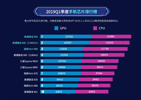 master lu q1 2019 smartphone processor ranking snapdragon 855 tops the list gizmochina