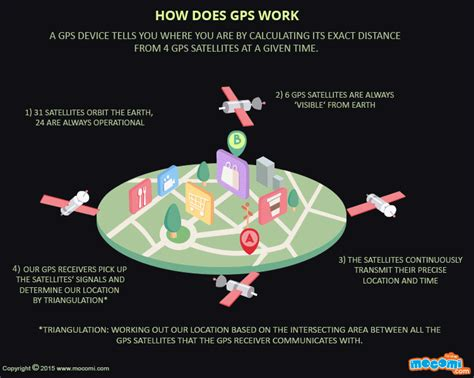 What Is Gps And How Does It Work?  Gifographic  Mocomi Kids