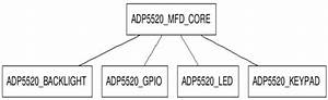 Adp5520  01 Mfd Linux Driver  Analog Devices Wiki