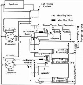 Chiller Wiring Diagram : diagram of the industrial refrigeration system download ~ A.2002-acura-tl-radio.info Haus und Dekorationen