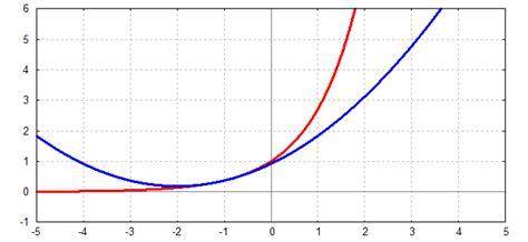 exponentialfunktion berechnen exponentialfunktion