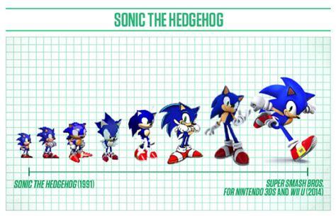 Sonic The Hedgehog Writeup Jamie Coe