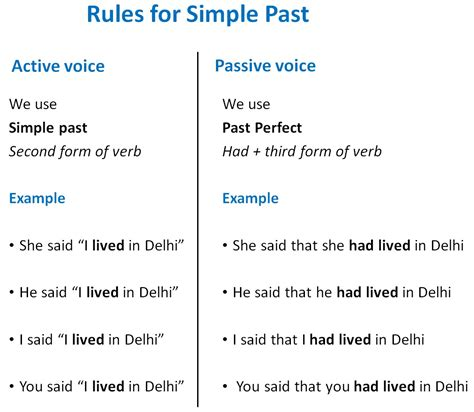 direct indirect of simple past tense direct indirect speech