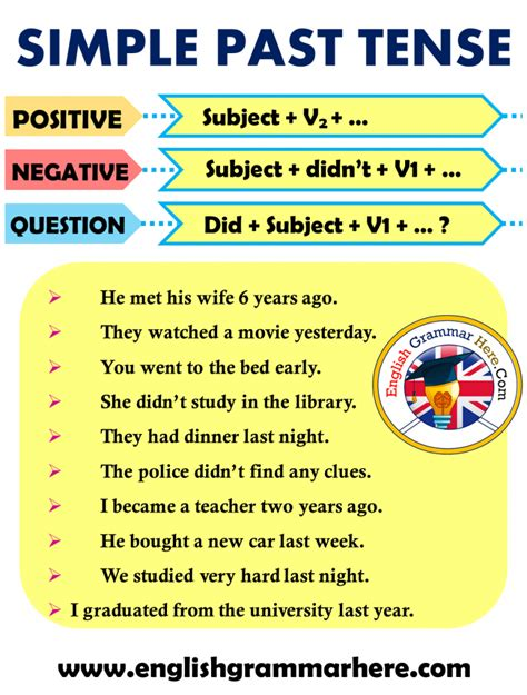 simple  tense formula  english  images