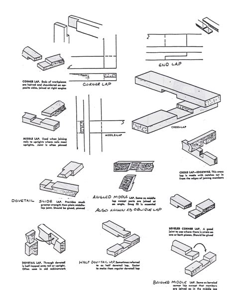 wood joints sketches southhinsdaleorg