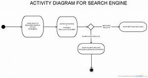Search Engine Activity   State Chart Diagram  Uml