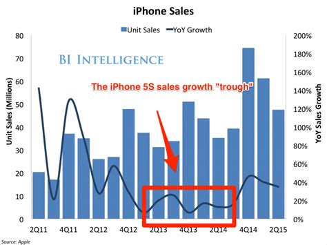 iphone sales vs samsung apple v android market before iphone 6s business