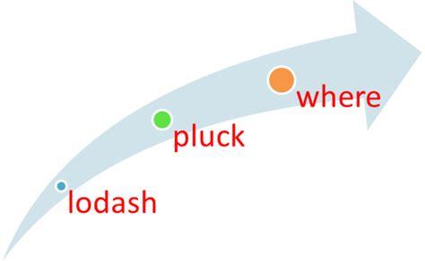 lodash template lodash pluck and where method exle tutorial savvy