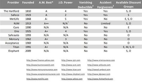 comprehensive car insurance car insurance comparison graph