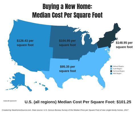 cost  square foot  build  house newhomesource
