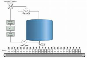 Plc Program To Maintain The Pressure Head In A Bottle
